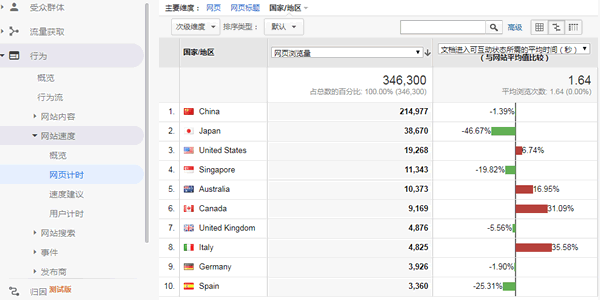 Google Analytics网站速度分析